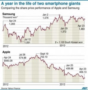 Цены на Apple, Samsung в 2012 году