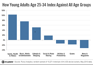 Показатели использования мобильных приложений пользователями в возрасте от 25 до 34 лет