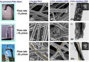 Высокопористые SnO2 волокна обеспечивают быстрый и точный ответ датчика