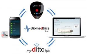 Ditto – Bluetooth устройство передачи данных глюкозы