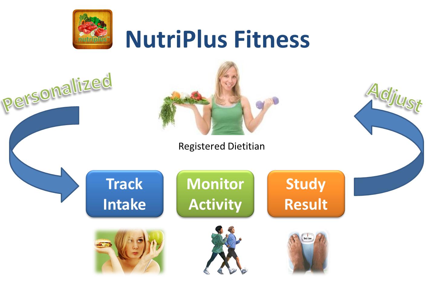 Смарт-весы NutriSurface для  здорового питания