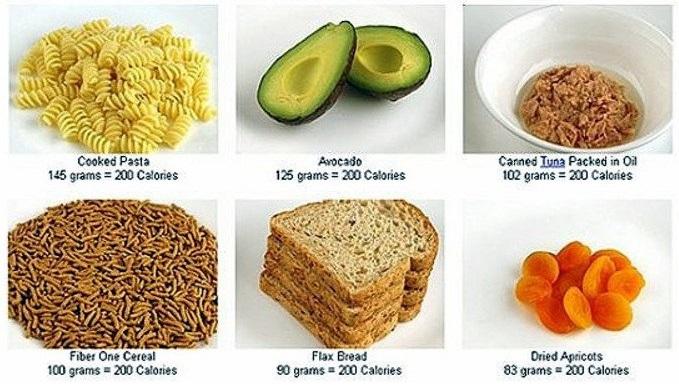 Начала считать калории Пошла на фитнес И набрала 1 кг за