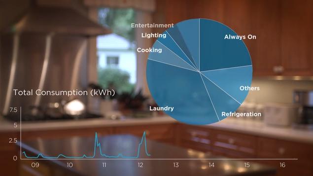 Neurio — Умная система по контролю за расходом электричества