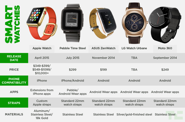 watch-chart