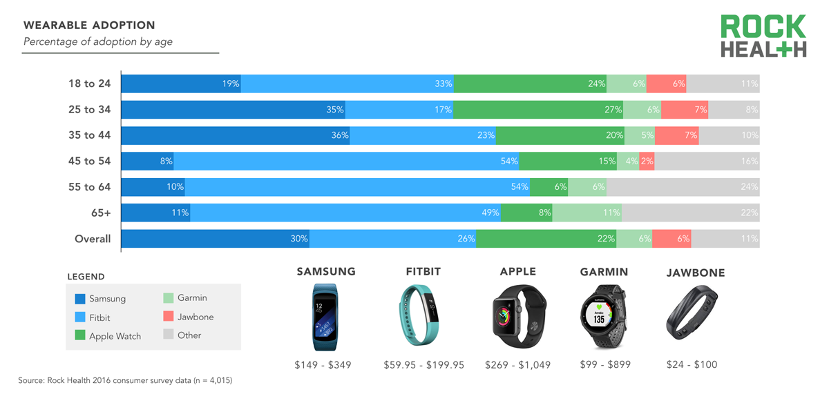 Rock-Health-Consumer-Report-2016-Wearables-by-age-1-1200x584